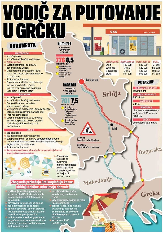 put do grcke mapa Evo kako najbrže i najjeftinije da stignete do Grčke, a ovo su  put do grcke mapa
