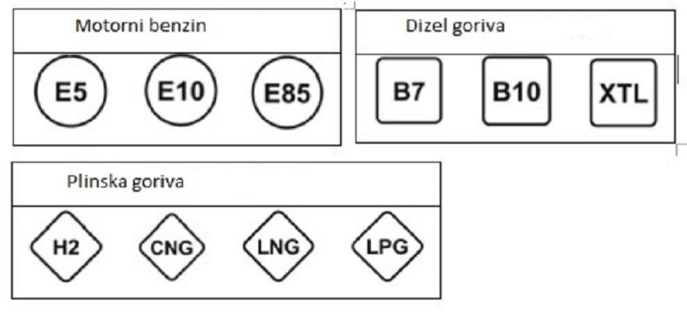 Oznake goriva
