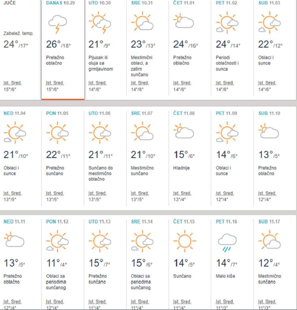 Velika Vremenska Prognoza Za Novembar Biće Sunčano I Suvo