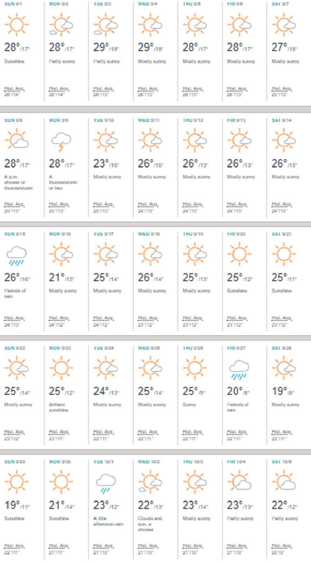 Vremenska prognoza za avgust 2019 beograd